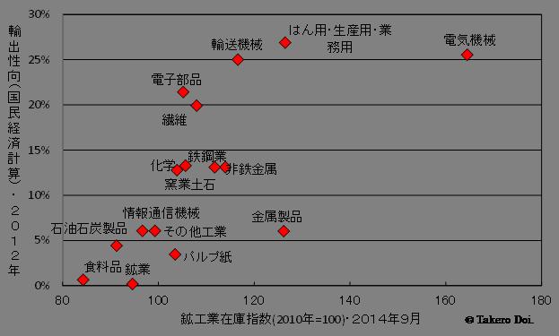 図4 在庫指数(2014年9月)と輸出性向