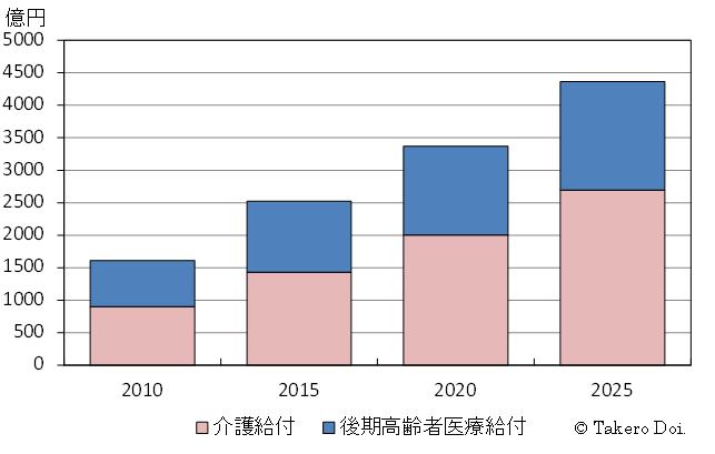 図2を拡大、介護保険・後期高齢者医療制度に係る東京都負担の将来推計