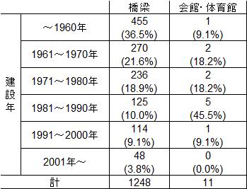 表1 建設年別施設数