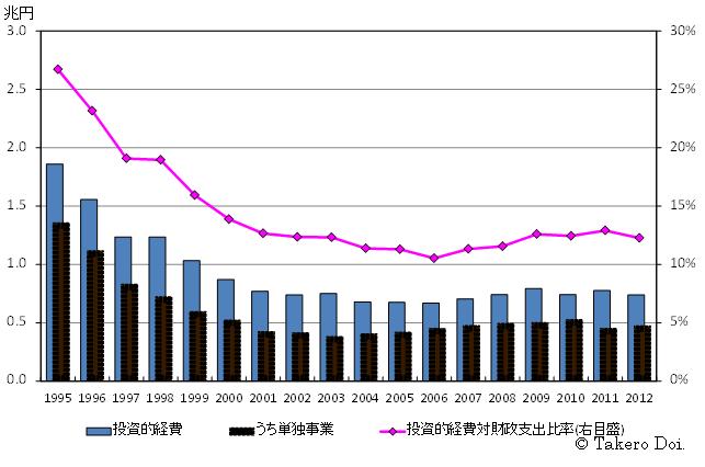 図5を拡大、東京都の投資的経費(普通会計)の推移