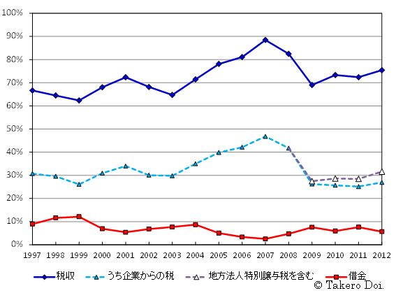 図2を拡大。財政支出に対する税収と借金の比率の推移(1997~2012年度)
