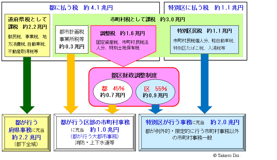 図1 都区間の財源配分の状況