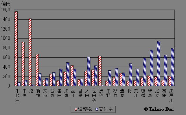 図3 各区から上がる調整税(交付金財源分)と配分される交付金(2011年度決算)