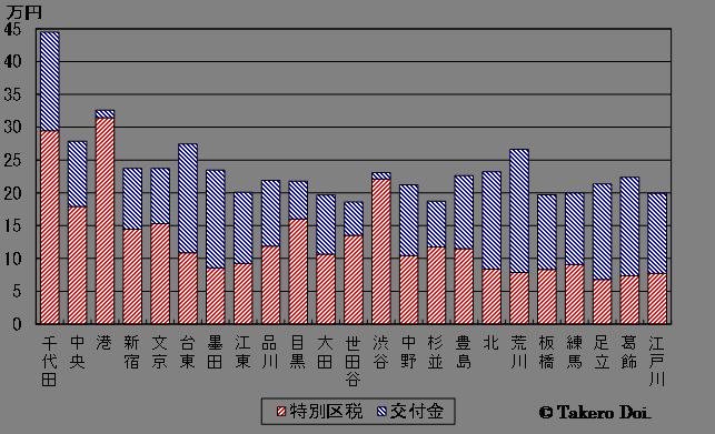 図4 住民1人当たりの特別区税収と交付金(2011年度決算)