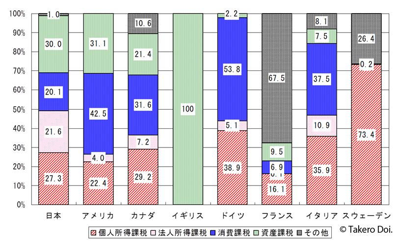 図を拡大。各国の地方税の構成(出典:土居丈朗編著『日本の税をどう見直すか』日本経済新聞出版社刊)