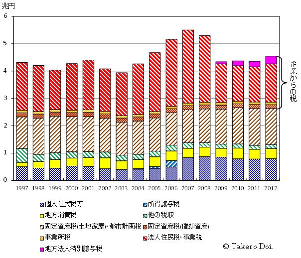 図1を拡大。東京都の税収の推移(1997~2012年度)